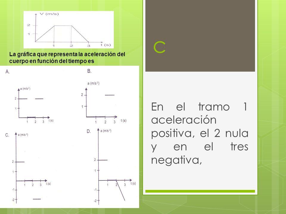 c En el tramo 1 aceleración positiva, el 2 nula y en el tres negativa, La gráfica que representa la aceleración del cuerpo en función del tiempo es