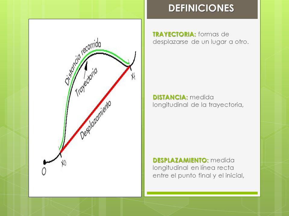 DEFINICIONES TRAYECTORIA: TRAYECTORIA: formas de desplazarse de un lugar a otro. DISTANCIA: DISTANCIA: medida longitudinal de la trayectoria, DESPLAZA