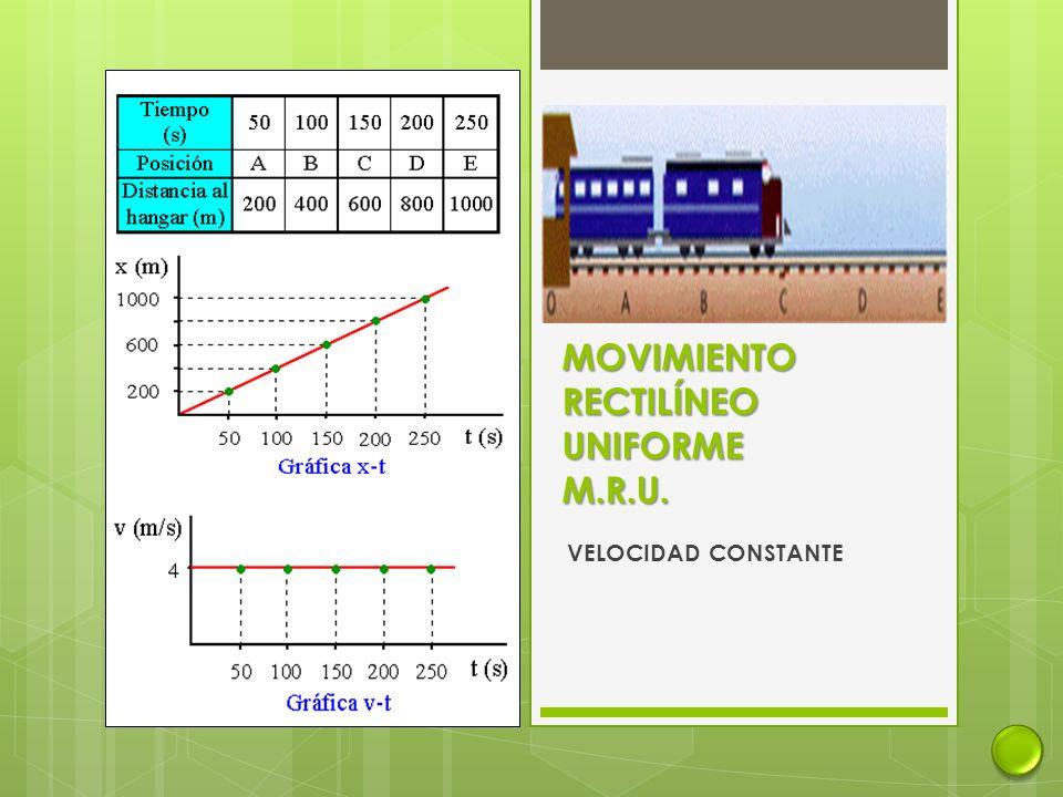 MOVIMIENTO RECTILÍNEO UNIFORME M.R.U. VELOCIDAD CONSTANTE
