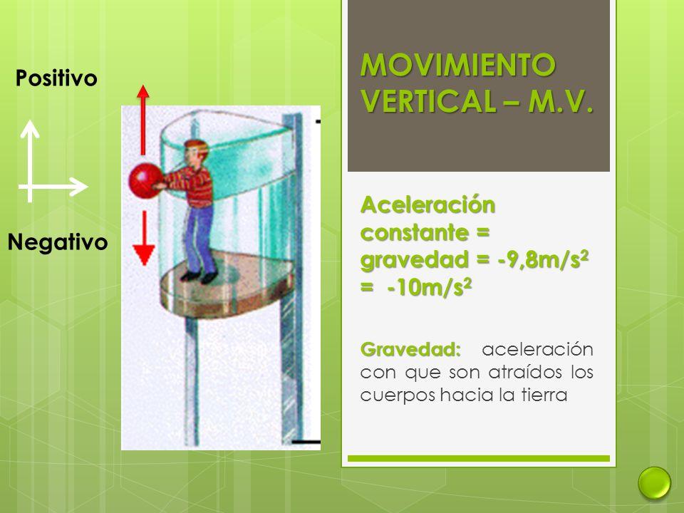 MOVIMIENTO VERTICAL – M.V. Aceleración constante = gravedad = -9,8m/s 2 = -10m/s 2 Gravedad: Gravedad: aceleración con que son atraídos los cuerpos ha