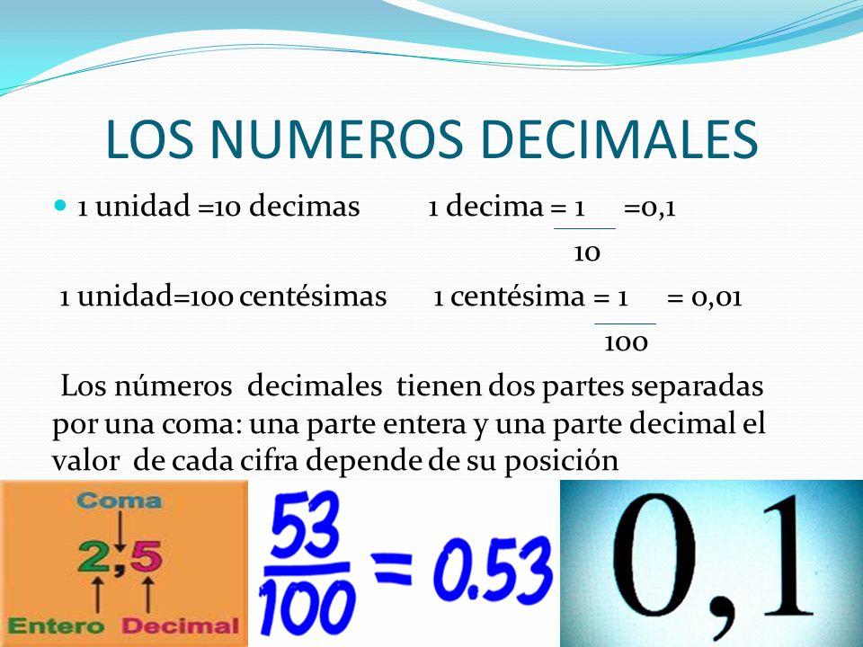 LOS NUMEROS DECIMALES 1 unidad =10 decimas 1 decima = 1 =0,1 10 1 unidad=100 centésimas 1 centésima = 1 = o,01 100 Los números decimales tienen dos pa