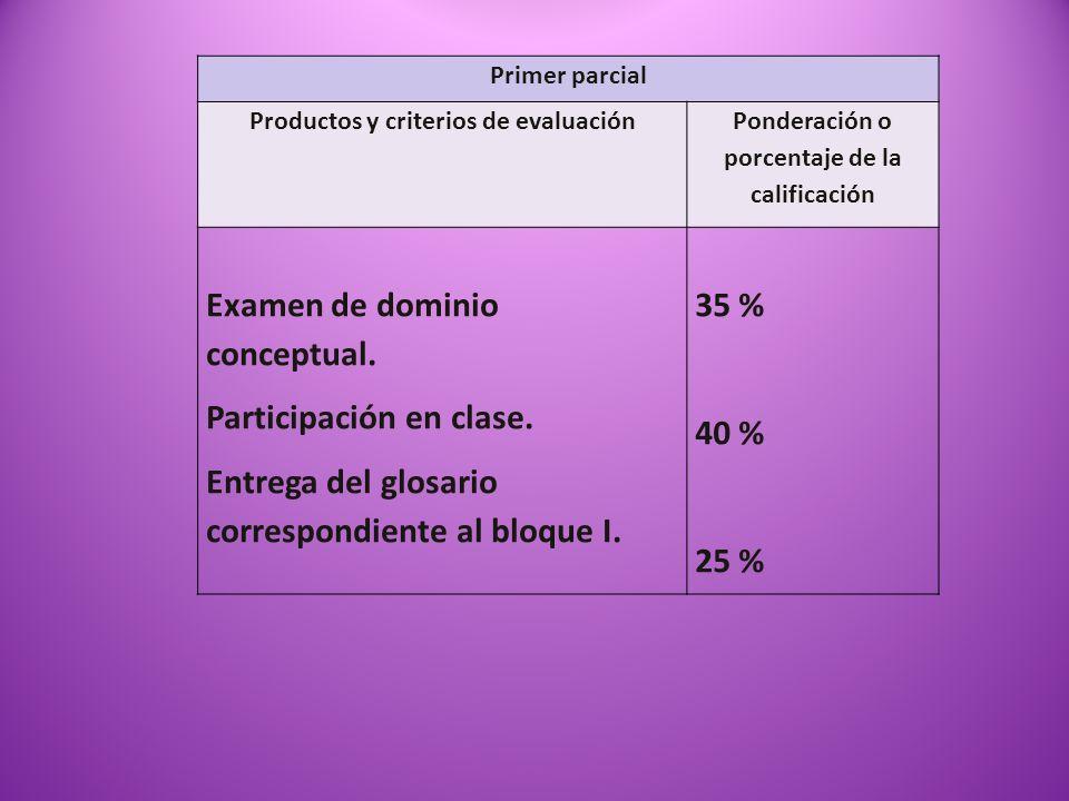 Primer parcial Productos y criterios de evaluación Ponderación o porcentaje de la calificación Examen de dominio conceptual. Participación en clase. E