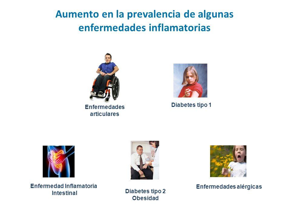 Aumento en la prevalencia de algunas enfermedades inflamatorias Enfermedad Inflamatoria Intestinal Enfermedades alérgicas Enfermedades articulares Diabetes tipo 1 Diabetes tipo 2 Obesidad