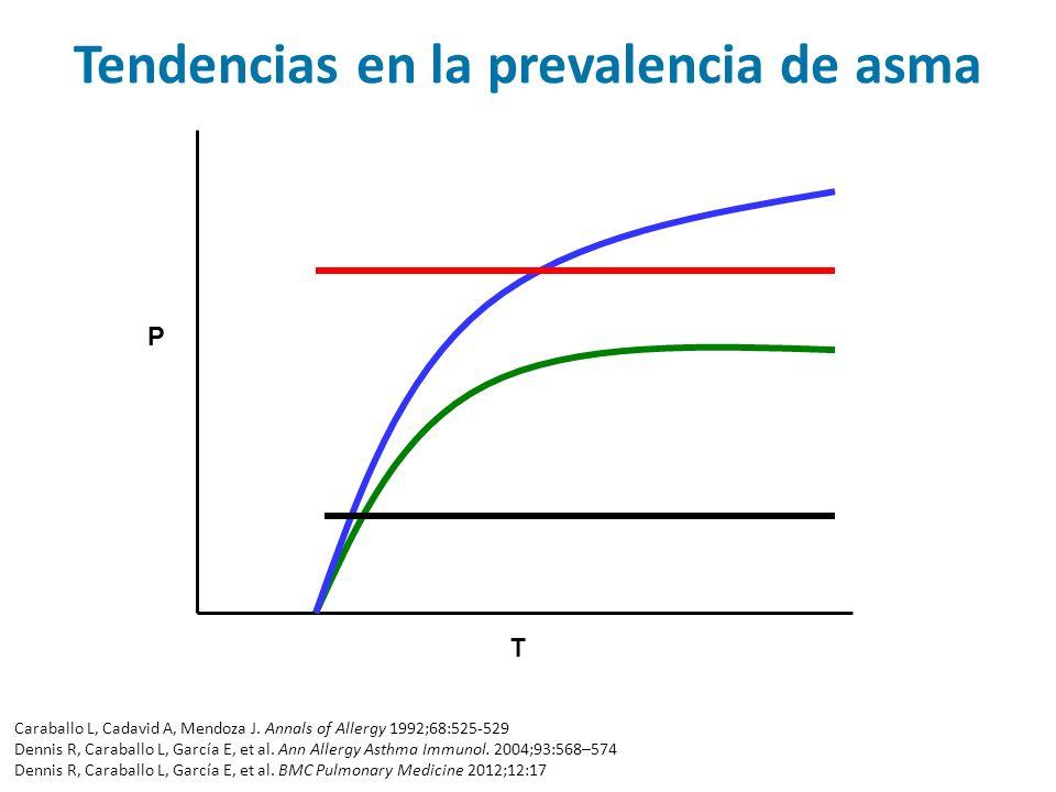 T P Tendencias en la prevalencia de asma Caraballo L, Cadavid A, Mendoza J. Annals of Allergy 1992;68:525-529 Dennis R, Caraballo L, García E, et al.