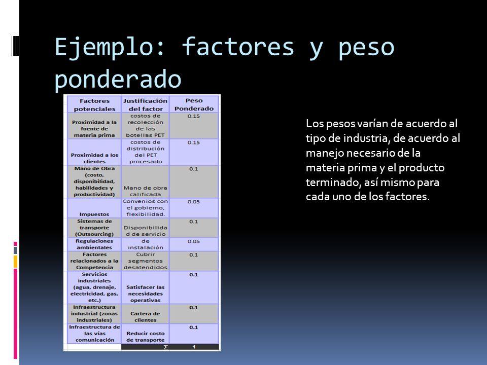 Ejemplo: factores y peso ponderado Los pesos varían de acuerdo al tipo de industria, de acuerdo al manejo necesario de la materia prima y el producto