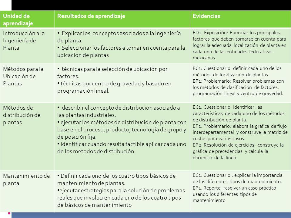 Unidad de aprendizaje Resultados de aprendizajeEvidencias Introducción a la Ingeniería de Planta Explicar los conceptos asociados a la ingeniería de p