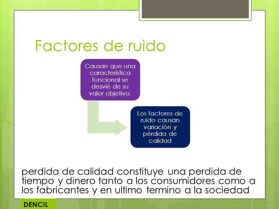 Factores de ruido Causan que una característica funcional se desvié de su valor objetivo. Los factores de ruido causan variación y pérdida de calidad