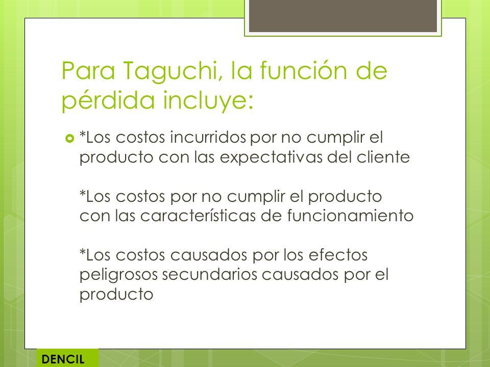 Para Taguchi, la función de pérdida incluye: *Los costos incurridos por no cumplir el producto con las expectativas del cliente *Los costos por no cum