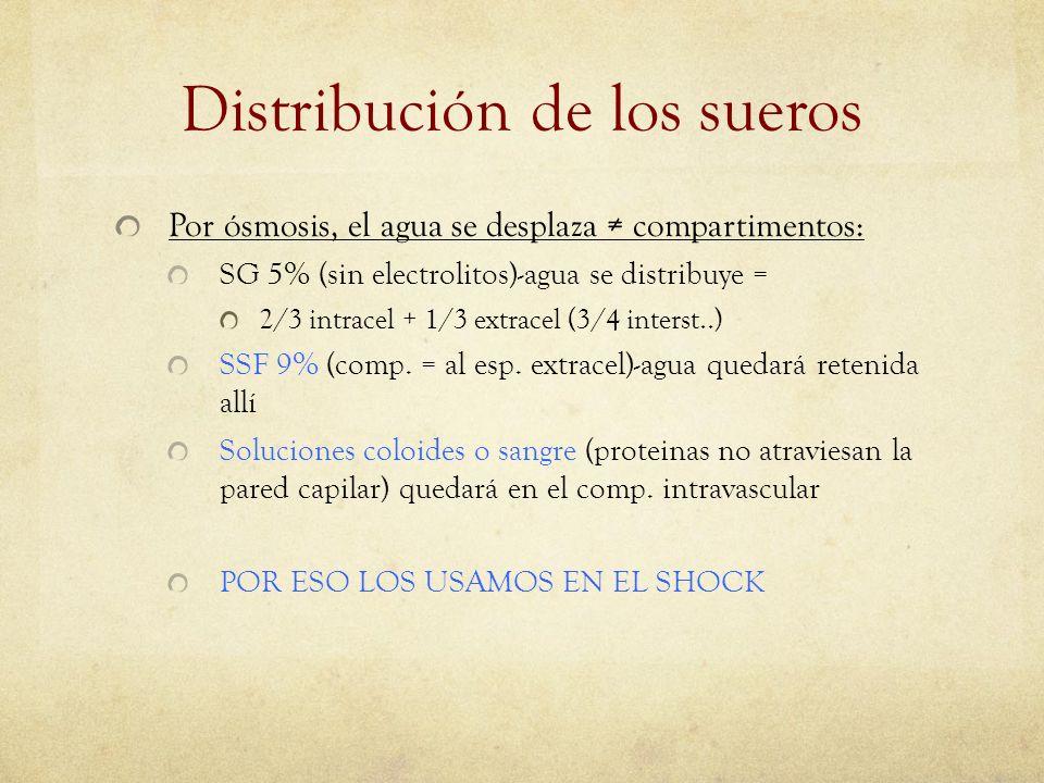 Distribución de los sueros Por ósmosis, el agua se desplaza compartimentos: SG 5% (sin electrolitos)-agua se distribuye = 2/3 intracel + 1/3 extracel