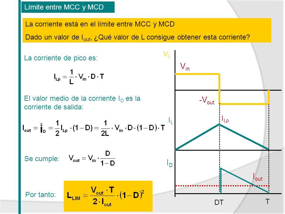 VLVL ILIL T DT I Lp La corriente de pico es: El valor medio de la corriente I D es la corriente de salida: Por tanto: La corriente está en el límite e