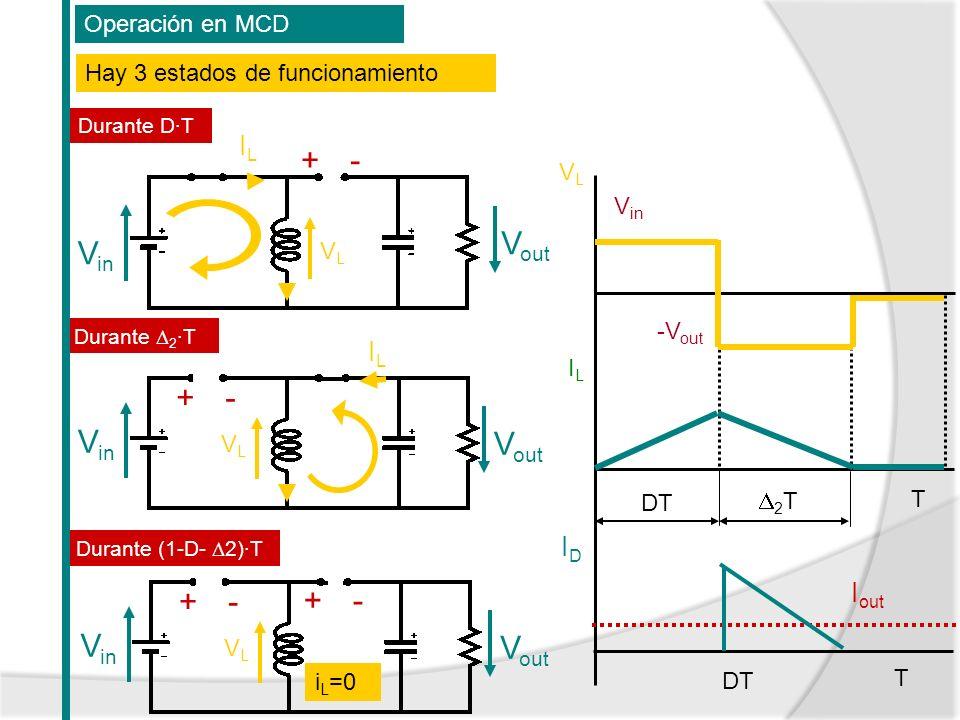 Operación en MCD VLVL ILIL V in T DT -V out 2 T Hay 3 estados de funcionamiento Durante D·T Durante 2 ·T Durante (1-D- 2)·T T DT I out IDID V in V out