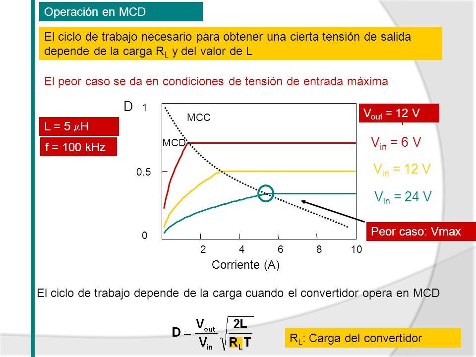 El ciclo de trabajo depende de la carga cuando el convertidor opera en MCD Operación en MCD 246810 0 0.5 1 MCC MCD V in = 12 V V in = 6 V V in = 24 V