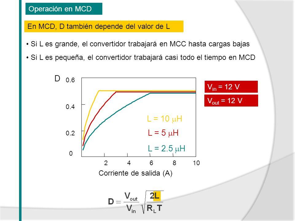 Operación en MCD 246810 0 0.2 0.4 0.6 Corriente de salida (A) D V in = 12 V V out = 12 V L = 5 H L = 10 H L = 2.5 H Si L es grande, el convertidor tra