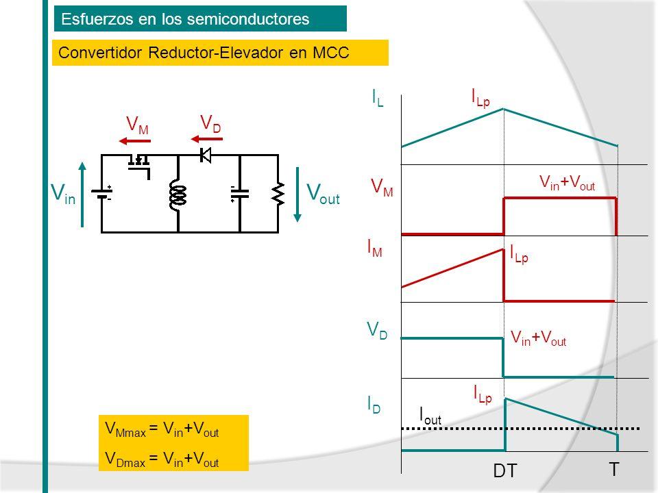 Esfuerzos en los semiconductores Convertidor Reductor-Elevador en MCC V in V out VMVM VDVD V Mmax = V in +V out V Dmax = V in +V out ILIL T DT VMVM VD