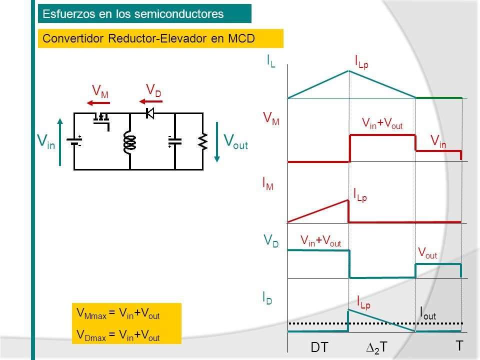 Esfuerzos en los semiconductores Convertidor Reductor-Elevador en MCD V in V out VMVM VDVD V Mmax = V in +V out V Dmax = V in +V out VMVM VDVD ILIL T