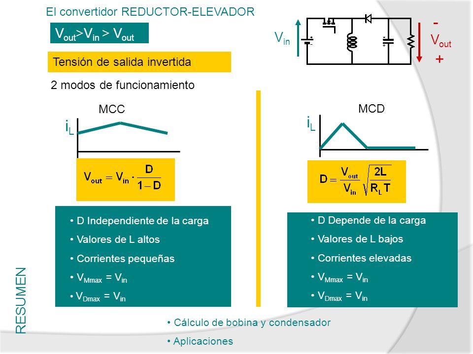 RESUMEN El convertidor REDUCTOR-ELEVADOR V out >V in > V out D Depende de la carga Valores de L bajos Corrientes elevadas V Mmax = V in V Dmax = V in