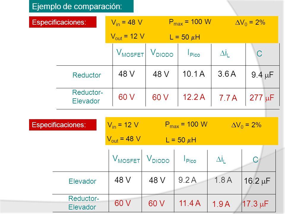 Ejemplo de comparación: Especificaciones: V in = 48 V V out = 12 V P max = 100 W L = 50 H V 0 = 2% Reductor Reductor- Elevador V MOSFET I Pico V DIODO