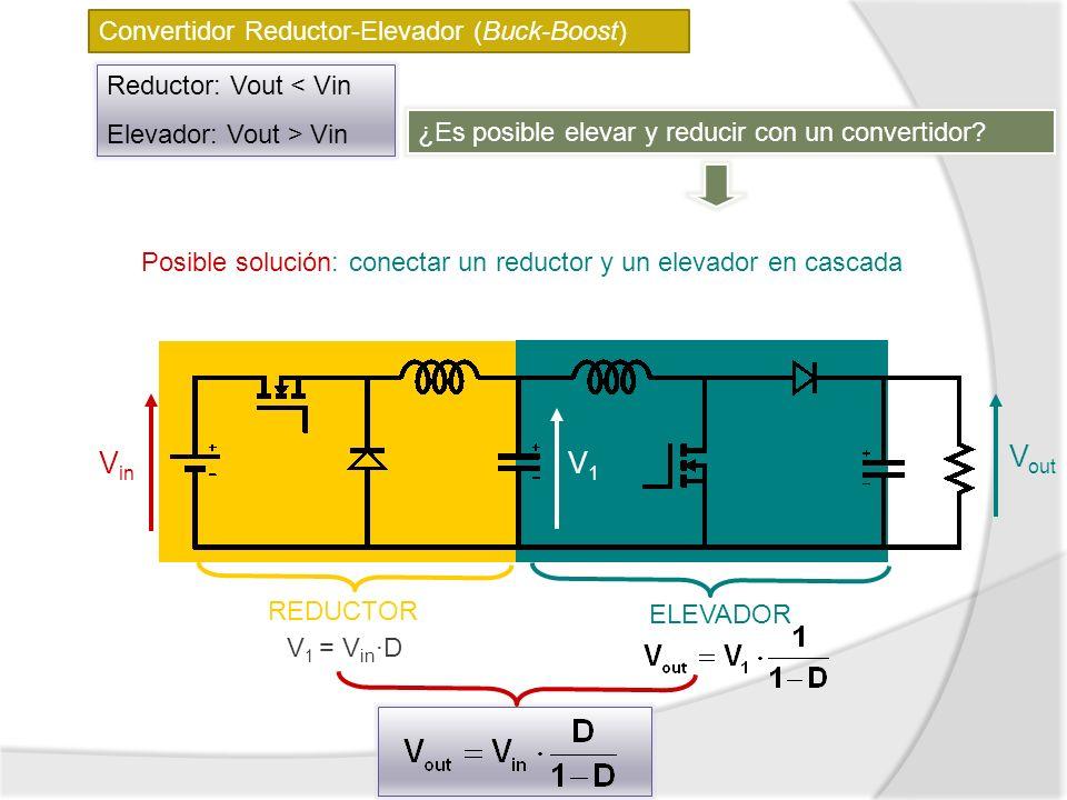 Convertidor Reductor-Elevador (Buck-Boost) Reductor: Vout < Vin Elevador: Vout > Vin REDUCTOR ELEVADOR V in V out V1V1 V 1 = V in ·D ¿Es posible eleva