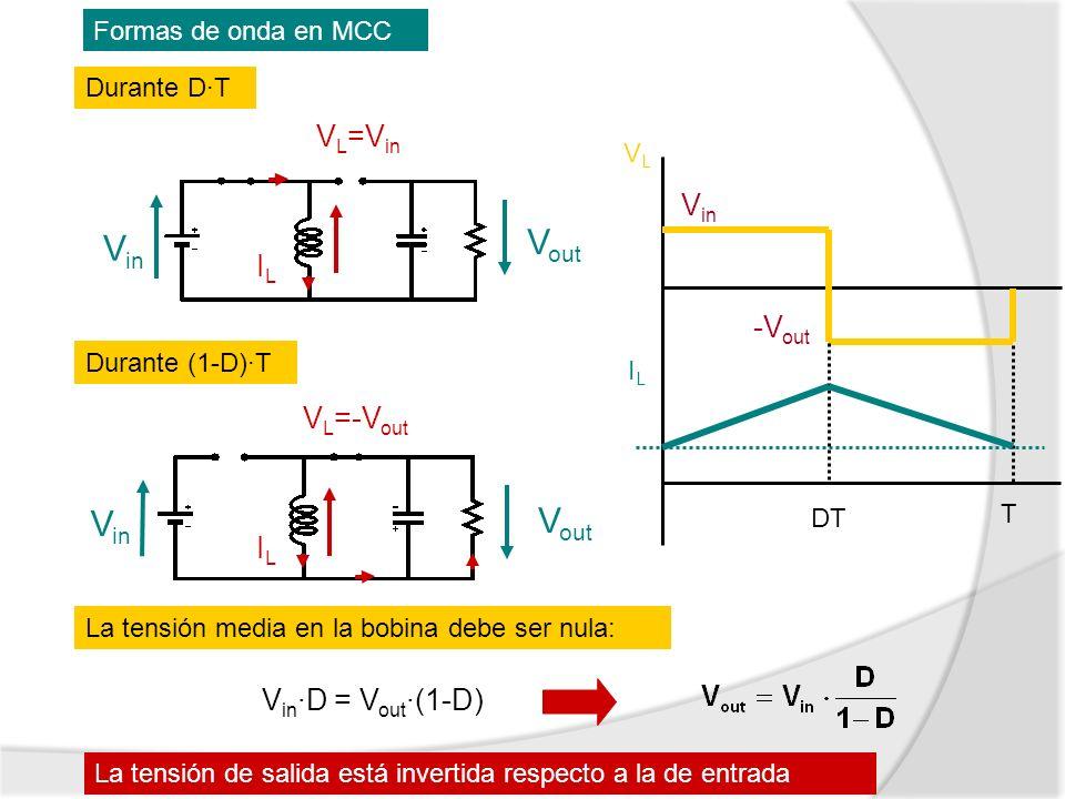 Formas de onda en MCC Durante D·T Durante (1-D)·T La tensión media en la bobina debe ser nula: VLVL ILIL T DT -V out V in V in ·D = V out ·(1-D) La te