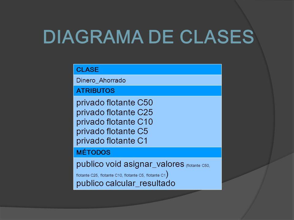 DIAGRAMA DE CLASES CLASE Dinero_Ahorrado ATRIBUTOS privado flotante C50 privado flotante C25 privado flotante C10 privado flotante C5 privado flotante