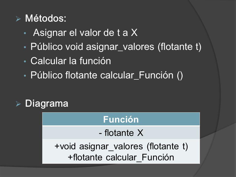 Métodos: Asignar el valor de t a X Público void asignar_valores (flotante t) Calcular la función Público flotante calcular_Función () Diagrama Función