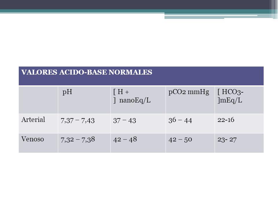 VALORES ACIDO-BASE NORMALES pH[ H + ] nanoEq/L pCO2 mmHg[ HCO3- ]mEq/L Arterial7,37 – 7,4337 – 4336 – 4422-16 Venoso7,32 – 7,3842 – 4842 – 5023- 27