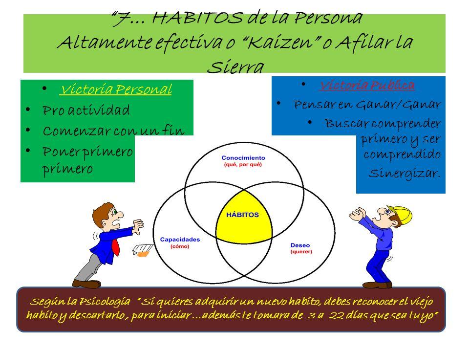 7… HABITOS de la Persona Altamente efectiva o Kaizen o Afilar la Sierra Victoria Personal Pro actividad Comenzar con un fin Poner primero ____lo lo pr
