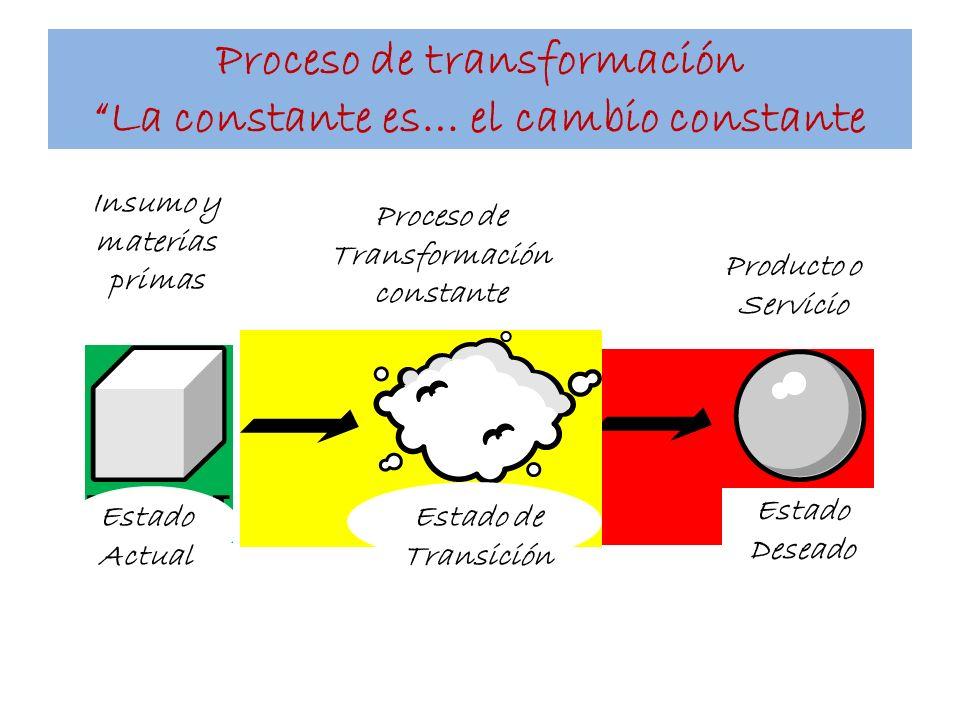 Proceso de transformación La constante es… el cambio constante Estado Deseado Estado Actual Estado de Transición Insumo y materias primas Producto o S