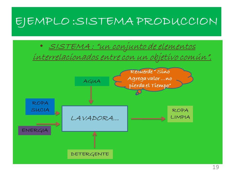 EJEMPLO :SISTEMA PRODUCCION 19 SISTEMA : un conjunto de elementos interrelacionados entre con un objetivo común. LAVADORA… AGUA ROPA LIMPIA DETERGENTE