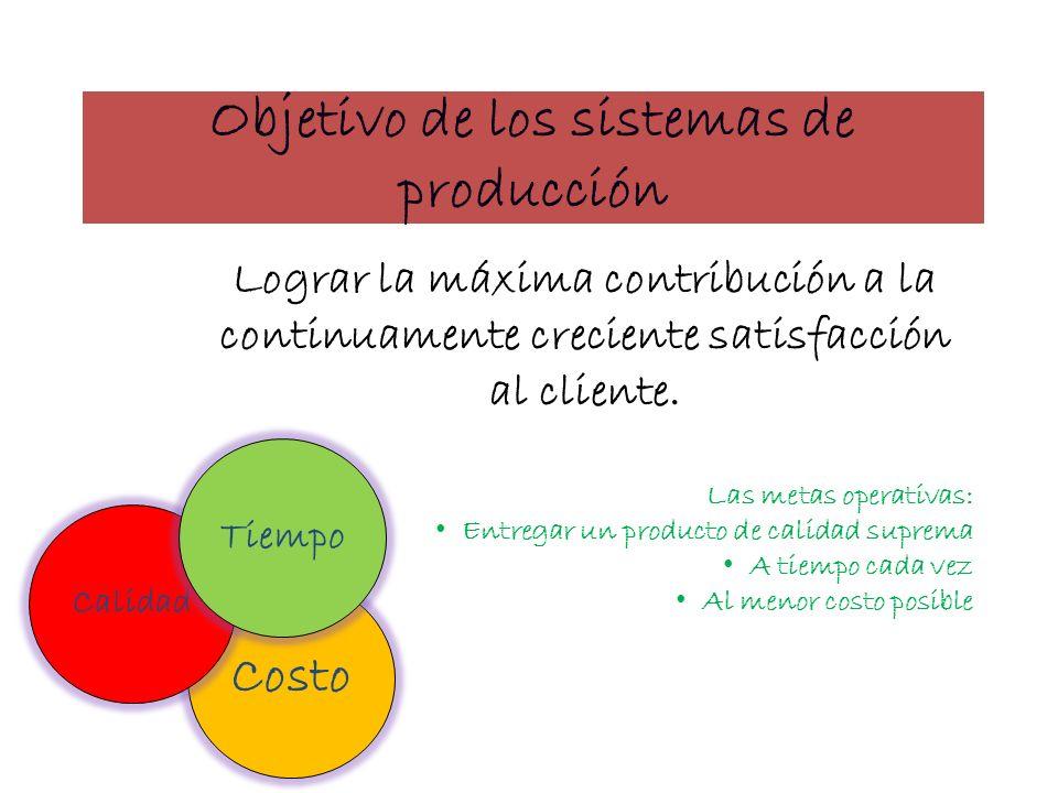Objetivo de los sistemas de producción Lograr la máxima contribución a la continuamente creciente satisfacción al cliente. Las metas operativas: Entre