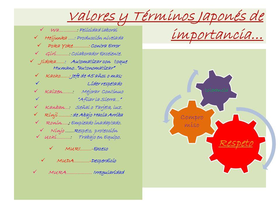 Valores y Términos Japonés de importancia… Wa…………: Felicidad laboral Heijunka ….: Producción nivelada Poka Yoke……..…: Contra Error Giri………: Colaborado