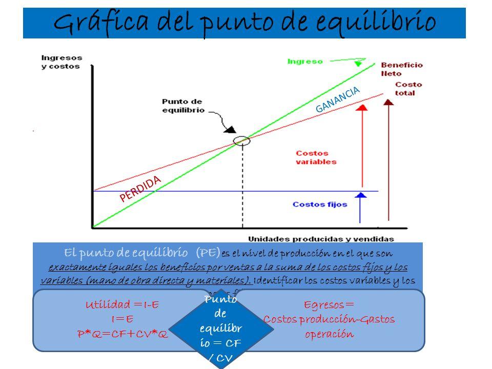 Gráfica del punto de equilibrio PERDIDA GANANCIA El punto de equilibrio (PE) es el nivel de producción en el que son exactamente iguales los beneficio