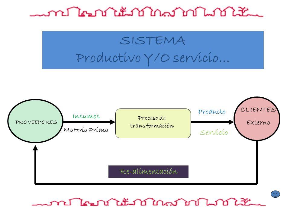 Proceso de transformación PROVEEDORES CLIENTES Externo SISTEMA Productivo Y/O servicio… Insumos Materia Prima Producto Servicio Re-alimentación