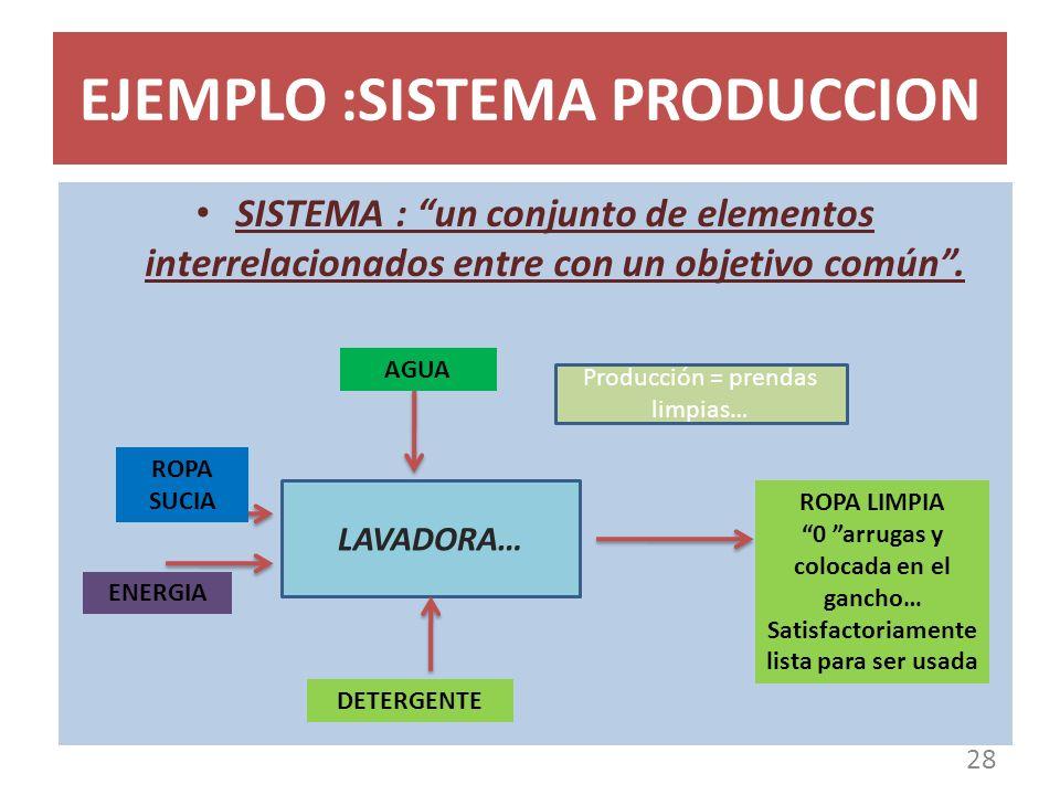 EJEMPLO :SISTEMA PRODUCCION 28 SISTEMA : un conjunto de elementos interrelacionados entre con un objetivo común. LAVADORA… AGUA ROPA LIMPIA 0 arrugas