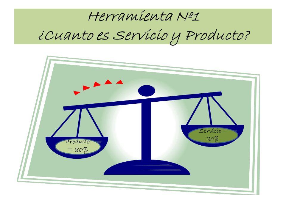 Herramienta Nº1 ¿Cuanto es Servicio y Producto? Producto = 80% Servicio= 20%