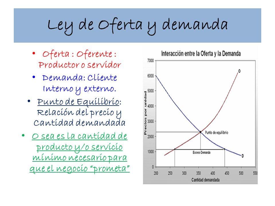 Ley de Oferta y demanda Oferta : Oferente : Productor o servidor Demanda: Cliente Interno y externo. Punto de Equilibrio: Relación del precio y Cantid