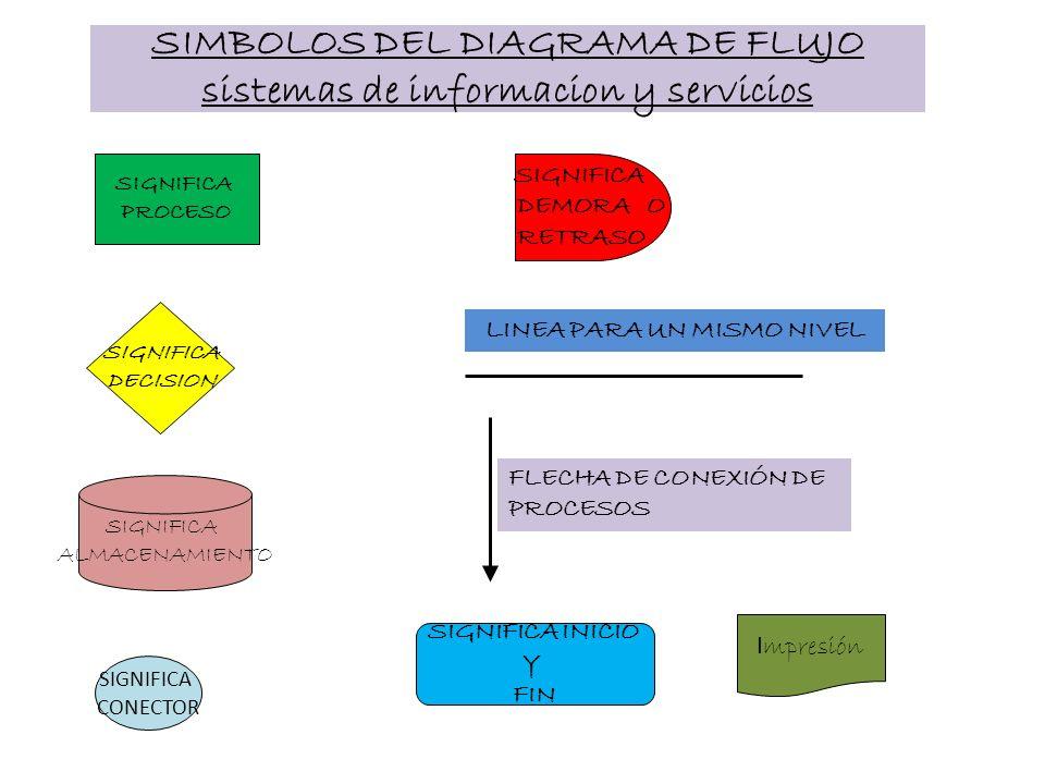 SIMBOLOS DEL DIAGRAMA DE FLUJO sistemas de informacion y servicios SIGNIFICA PROCESO SIGNIFICA DECISION SIGNIFICA ALMACENAMIENTO SIGNIFICA CONECTOR SI