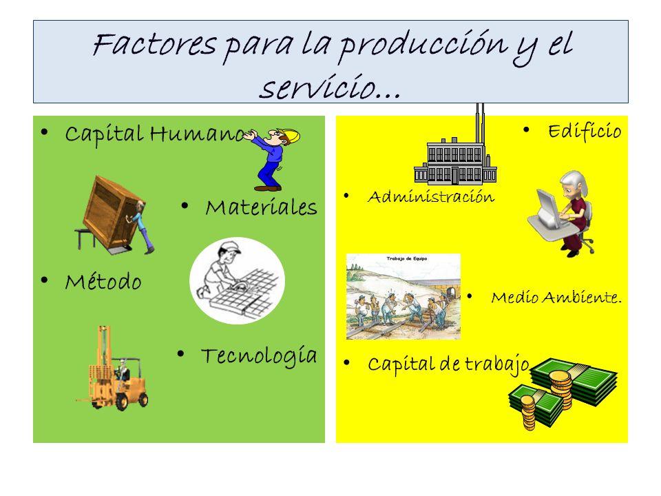 Factores para la producción y el servicio… Capital Humano Materiales Método Tecnología Edificio Administración Medio Ambiente. Capital de trabajo.