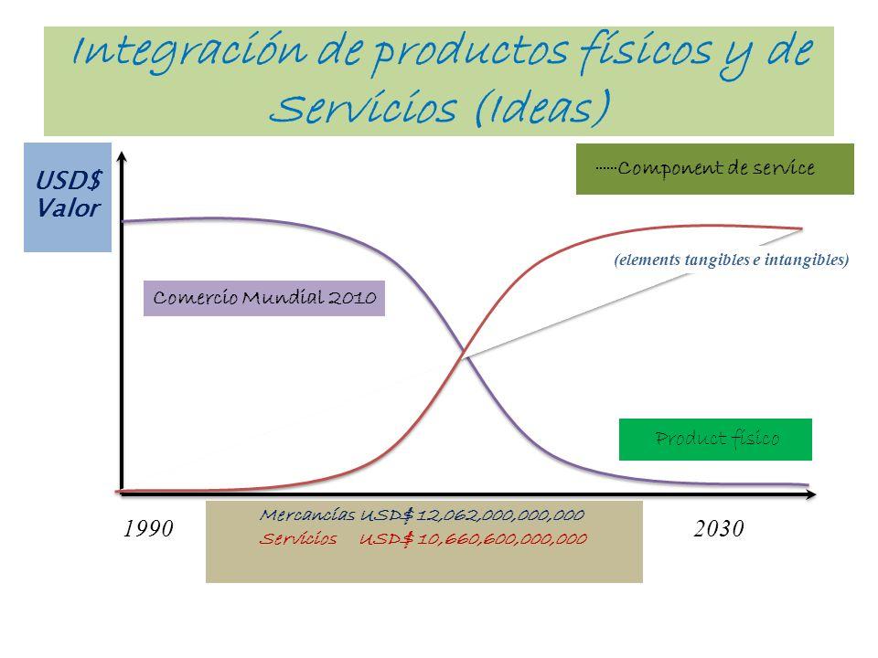 Integración de productos físicos y de Servicios (Ideas) USD$ Valor 19902030 Product físico Component de service (elements tangibles e intangibles) Mer