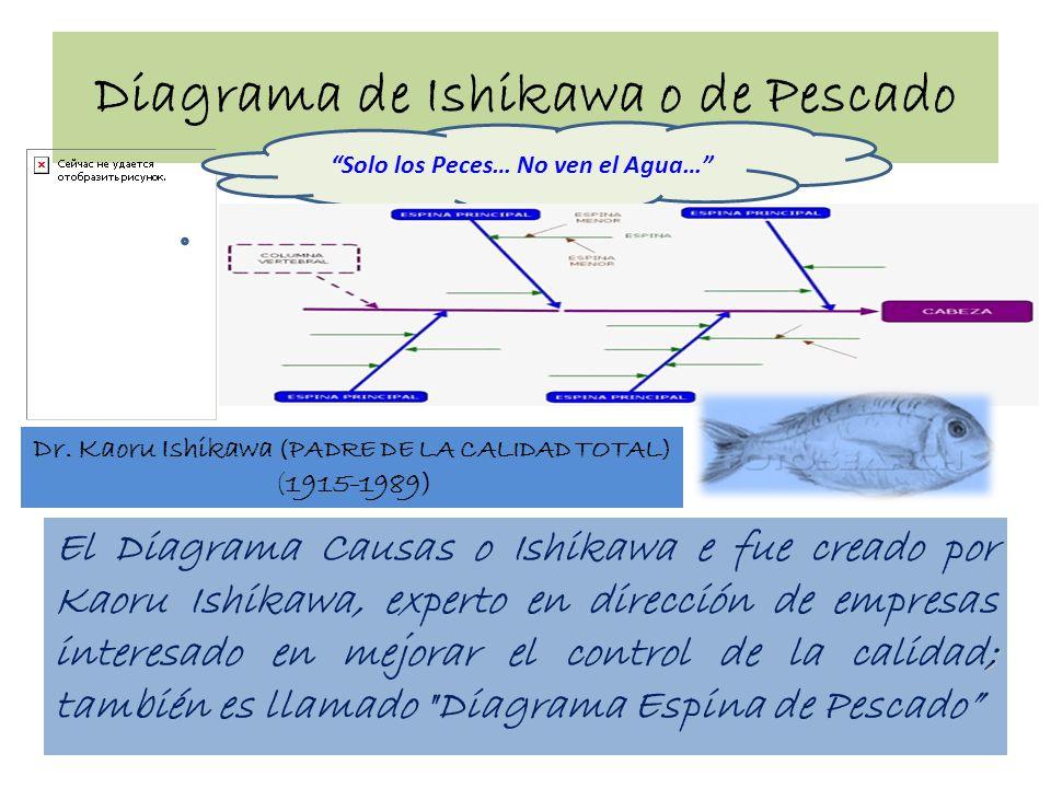 Diagrama de Ishikawa o de Pescado ; El Diagrama Causas o Ishikawa e fue creado por Kaoru Ishikawa, experto en dirección de empresas interesado en mejo