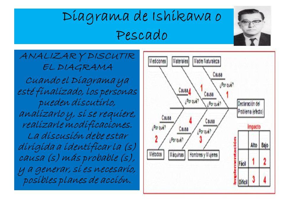 Diagrama de Ishikawa o Pescado ANALIZAR Y DISCUTIR EL DIAGRAMA Cuando el Diagrama ya esté finalizado, los personas pueden discutirlo, analizarlo y, si