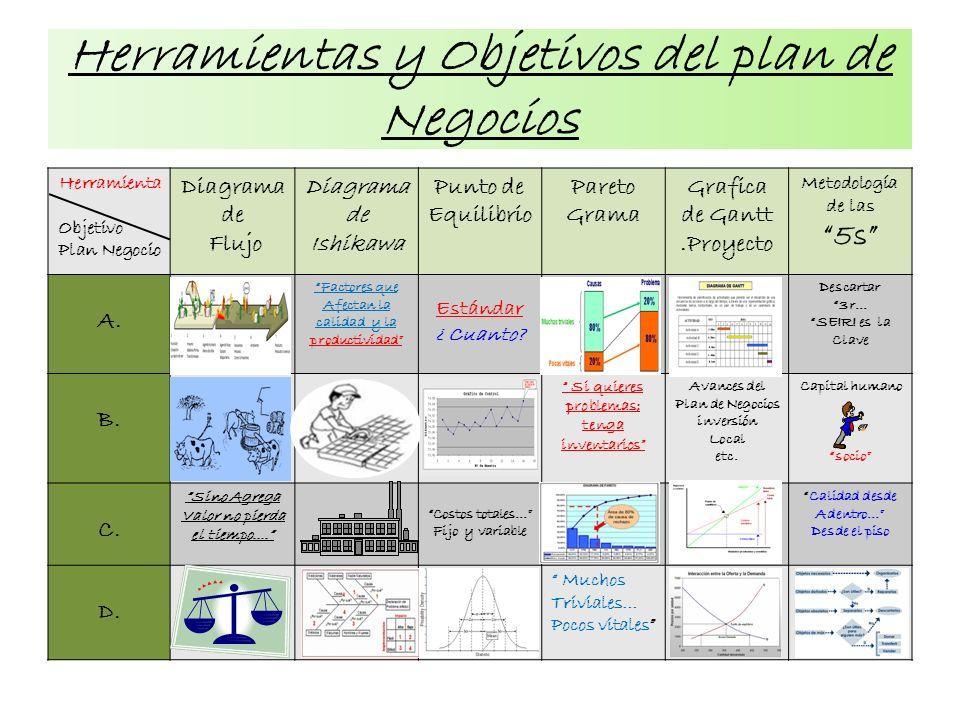 Herramientas y Objetivos del plan de Negocios Herramienta Objetivo Plan Negocio Diagrama de Flujo Diagrama de Ishikawa Punto de Equilibrio Pareto Gram