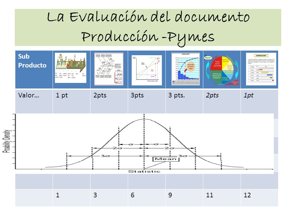 La Evaluación del documento Producción -Pymes Sub Producto Valor…1 pt2pts3pts3 pts.2pts1pt 13691112