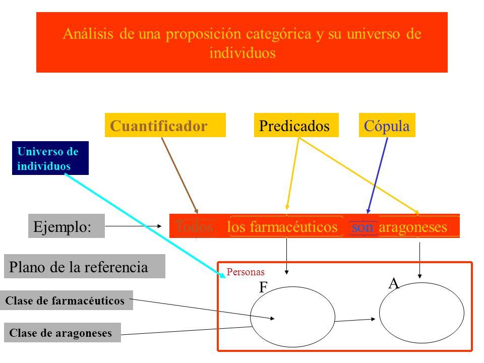 Lenguaje Formal para el tratamiento analítico de las proposiciones en el Nivel de Lógica Cuantificacional I.