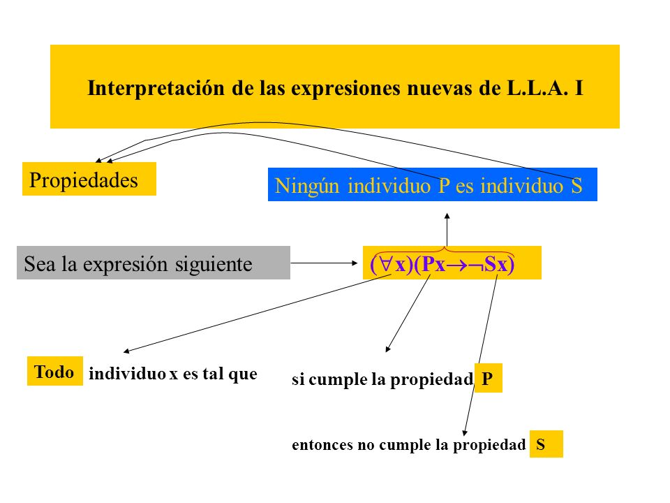 Interpretación de las expresiones nuevas de L.L.A. I Sea la expresión siguiente x Px Sx Todo individuo x es tal que si cumple la propiedad P entonces