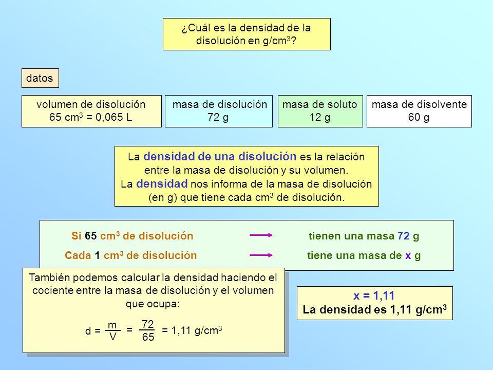 ¿Cuál es la densidad de la disolución en g/cm 3 ? Cada 1 cm 3 de disolución Si 65 cm 3 de disolución tiene una masa de x g tienen una masa 72 g x = 1,