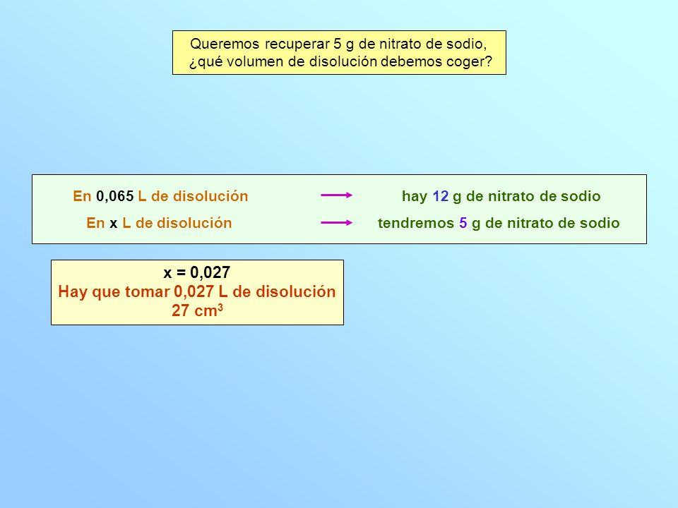 Queremos recuperar 5 g de nitrato de sodio, ¿qué volumen de disolución debemos coger? En x L de disolución En 0,065 L de disolución tendremos 5 g de n