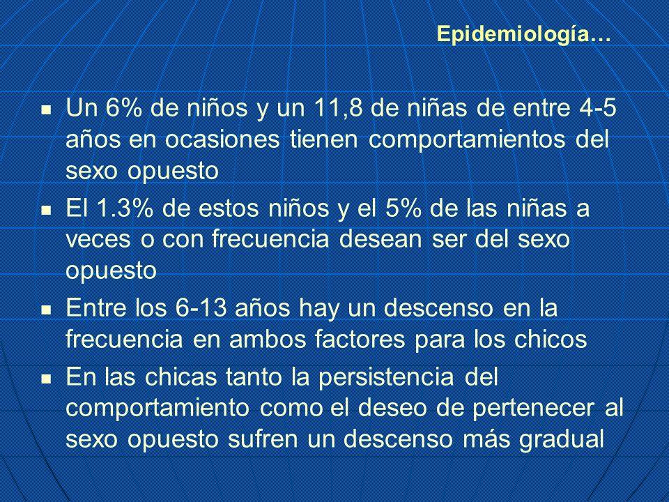 Epidemiología… Un 6% de niños y un 11,8 de niñas de entre 4-5 años en ocasiones tienen comportamientos del sexo opuesto El 1.3% de estos niños y el 5%