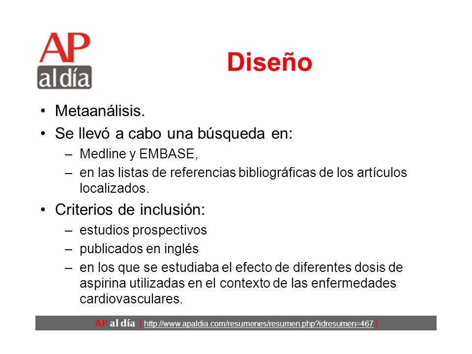 AP al día [ http://www.apaldia.com/resumenes/resumen.php idresumen=467 ] Diseño Metaanálisis.