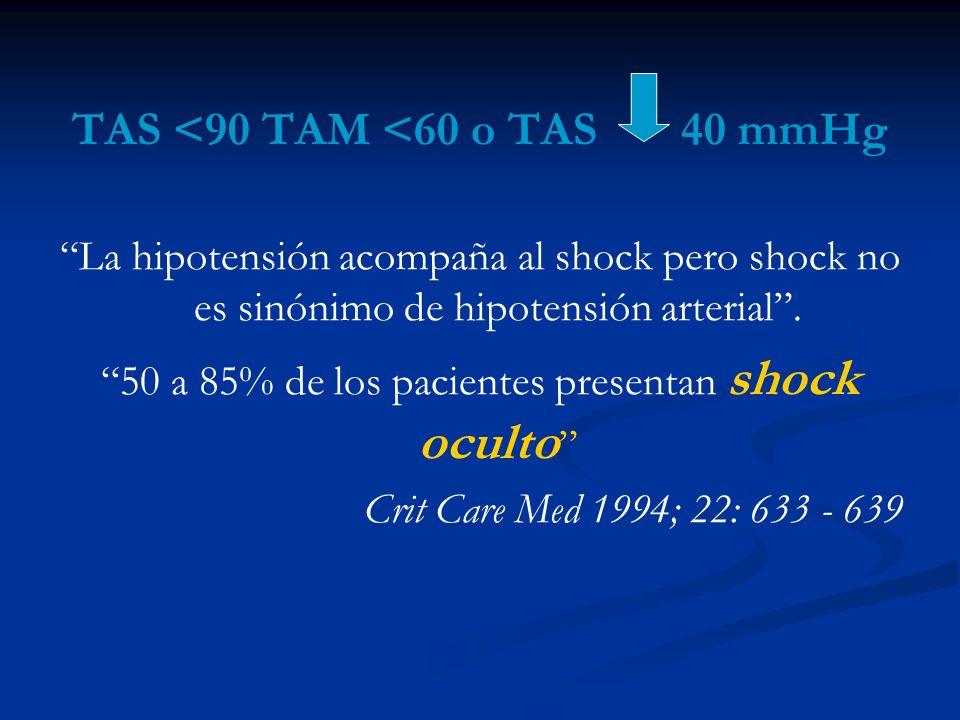 TAS <90 TAM <60 o TAS 40 mmHg La hipotensión acompaña al shock pero shock no es sinónimo de hipotensión arterial. 50 a 85% de los pacientes presentan